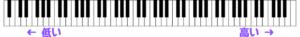 鍵盤と音の高さ