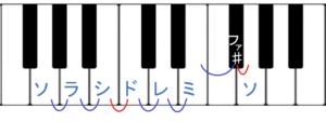 ト長調の鍵盤図