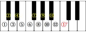 12の楽音と音階