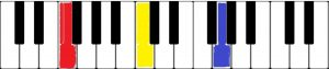 音部記号と音高の関係