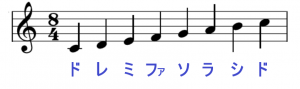 ト音記号と音の高さ