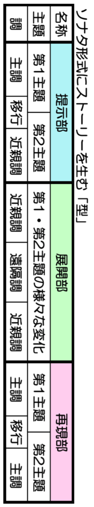 簡易版ソナタ形式の構造