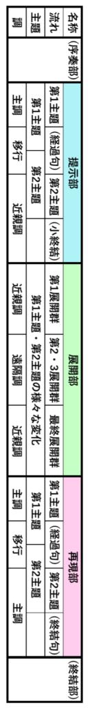 ソナタ形式の構造