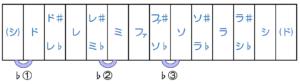 12の音と♭(フラット)