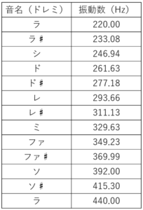 音名と振動数