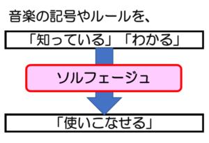 ソルフェージュの目的=「使いこなせる」の図