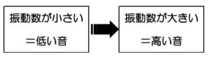 振動数と音の高さの関係