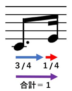 符点八分音符+十六分音符の長さ