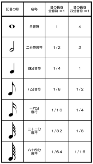音符の種類と長さの画像