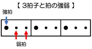 3拍子の強拍と弱拍