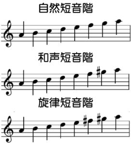 イ短調の音階