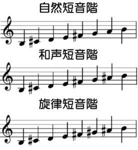 ロ短調の音階