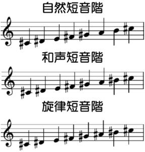 嬰ハ短調の音階