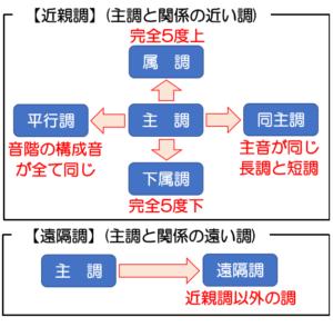 調の相互関係の図