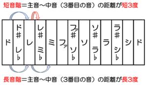 長音階と短音階の違いの画像