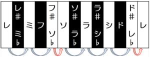 音階の例②