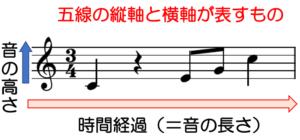 五線の縦軸と横軸の表すもの