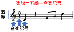 楽譜=五線+音楽記号