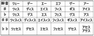 ドイツ語音名の読み方の一覧